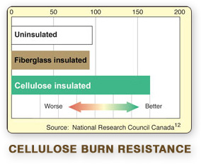 Applegate Cellulose Insulation meets and often exceeds tough fire standards providing increased safety and peace of mind.